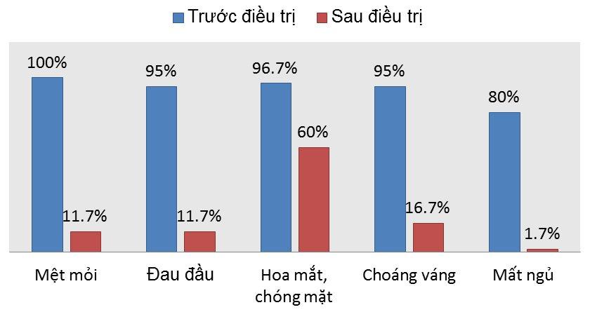 Kết quả nghiên cứu hiệu quả làm giảm triệu chứng huyết áp thấp của Hồng Mạch Khang
